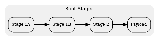digraph bootflow {